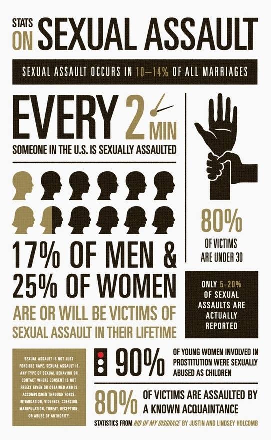 statistics-on-sexual-assault