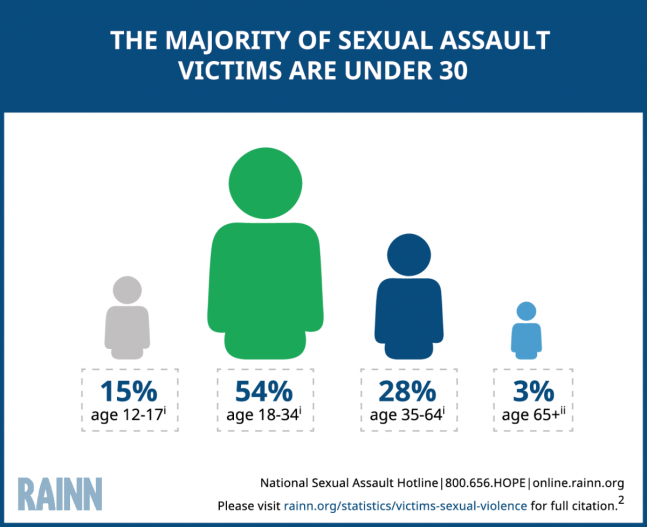 The_Majority_of_Sexual_Assaults 122016.png